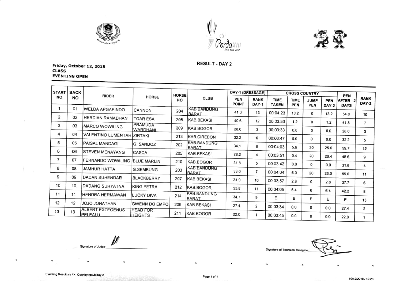 Eventing Standings Day 2