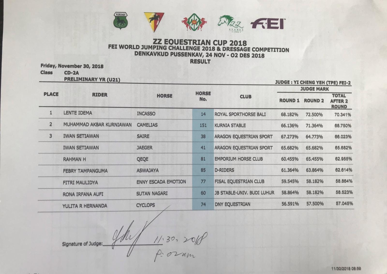 Preliminary u21 Result