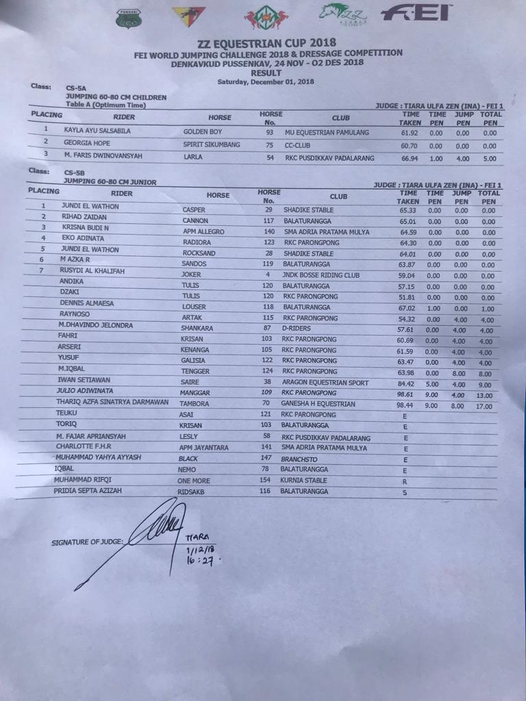 Result 60-80cm