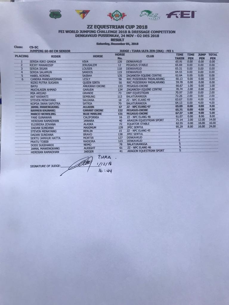 Result 60-80cm Senior